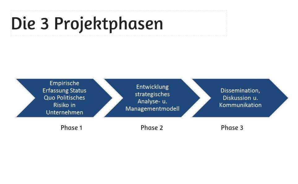 Die 3 Phasen des Projektes STRATOS